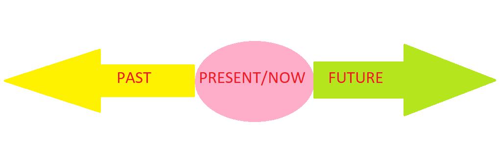 linia czasu do zobrazowania problemu, jakim są czasy angielskie: prast,present, future