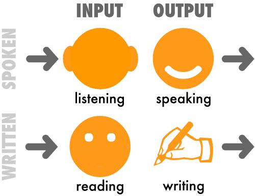 nauka języka angielskiego i prawdziwe postępy - umiejętności językowe