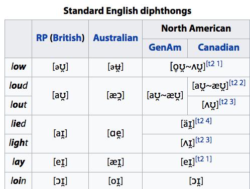 Dyftongi angielskie [wymowa cz. VII]