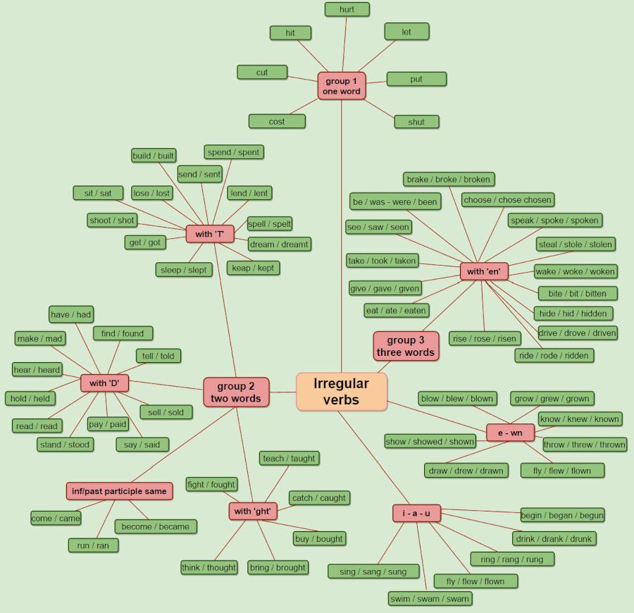 czasowniki nieregularne w języku angielskim